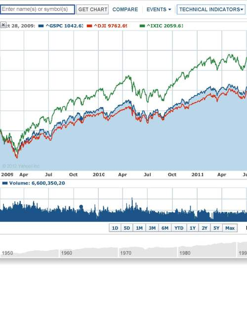 Stock Indices since Jan 2009, form Yahoo Finance